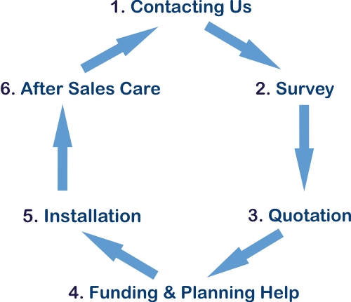 The canopy buying process - Able Canopies Ltd. 03