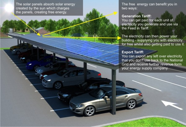 How Solar Carports u0026 Canopies Work - Able Canopies ... & Solar Carports u0026 Solar Canopies u2013 Create Shade Shelter and Energy ...