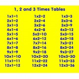 Times Table Educational Play Panel