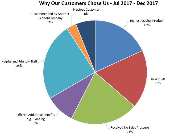 Why our customers chose us between July 2017 - December 2017 - Able Canopies Ltd.